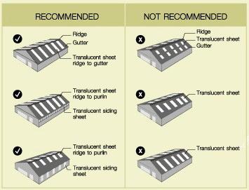แผ่นหลังคาโปร่งแสง (Translucent Sheet)