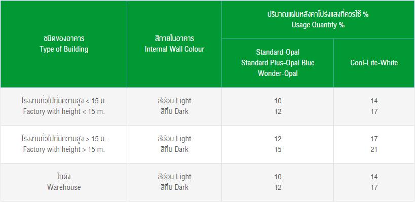 ตารางปริมาณการใช้แผ่นหลังคาโปร่งแสง